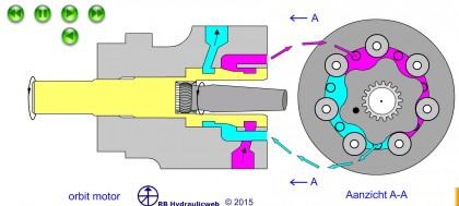 Hydraulische motor werking
