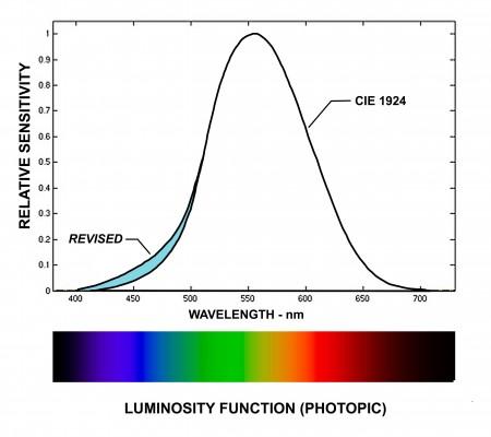 Luminantie meten