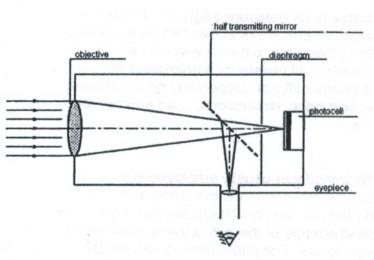 Lichtintensiteit meten